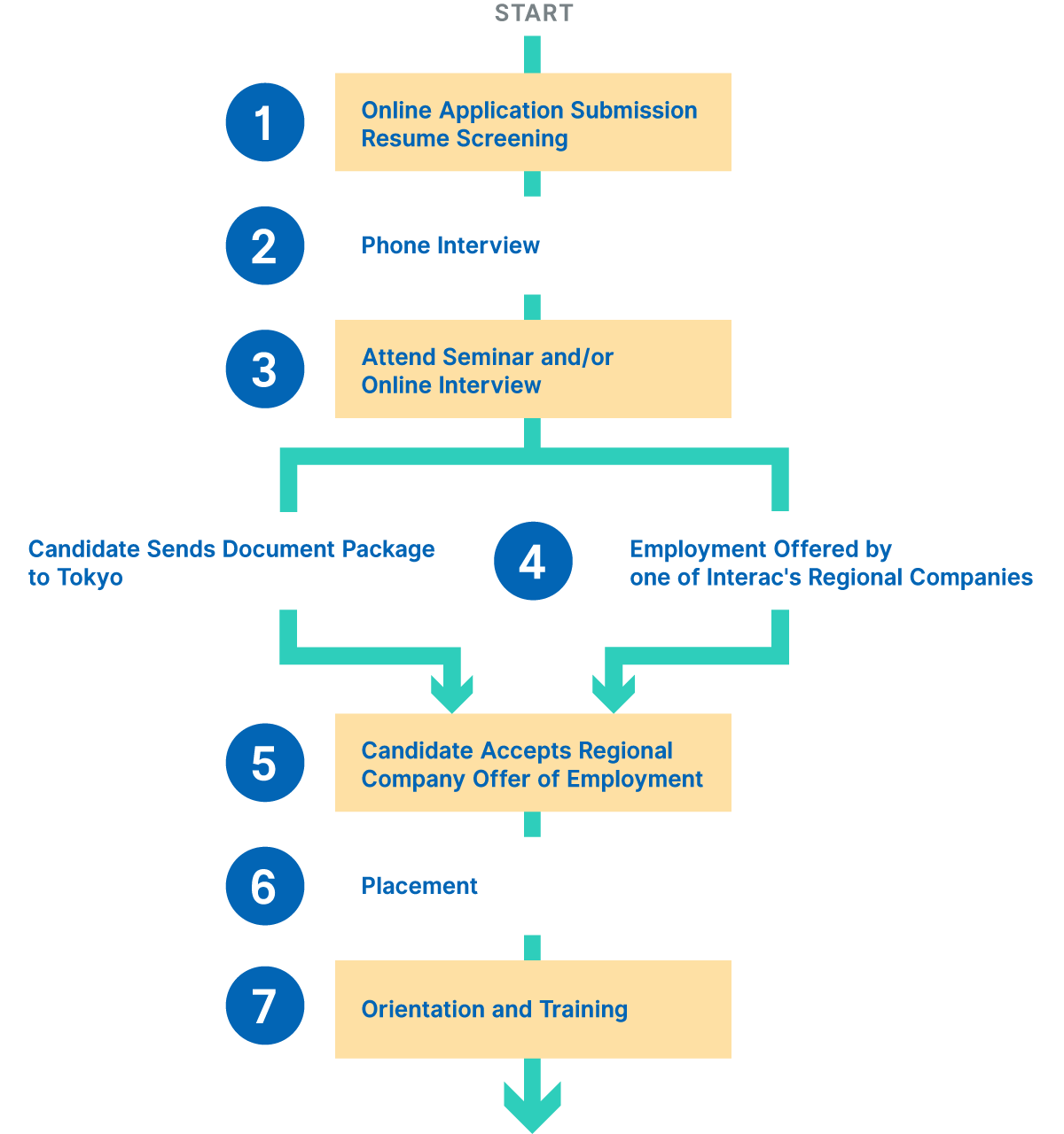 Application Process - Interac Network